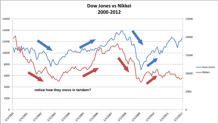 The Dow Jones and Nikkei are positively correlated