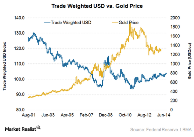 Gold and the USD are negatively correlated